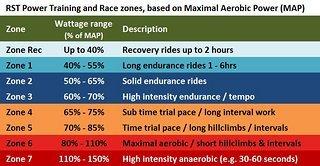 RST-Power-Training-Zones.