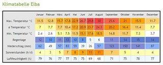 www.klimatabelle.info-europa-italien-elba.JPG