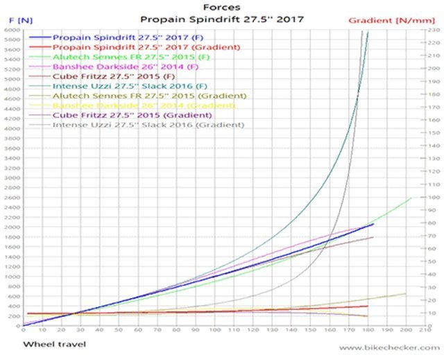 Propain Spindrift 27.5'' 2017_Forces.gif