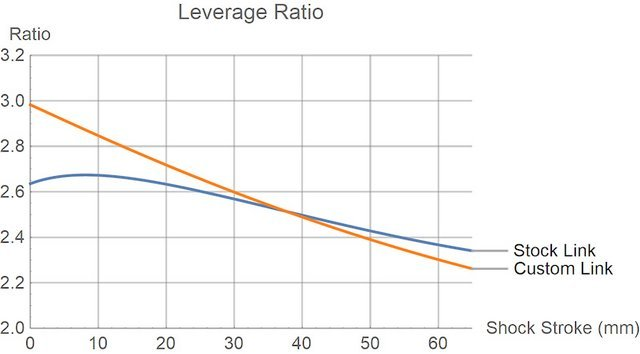 Patrol leverage curve comparison